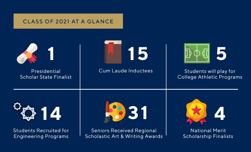 Class of 2021 - At a Glance