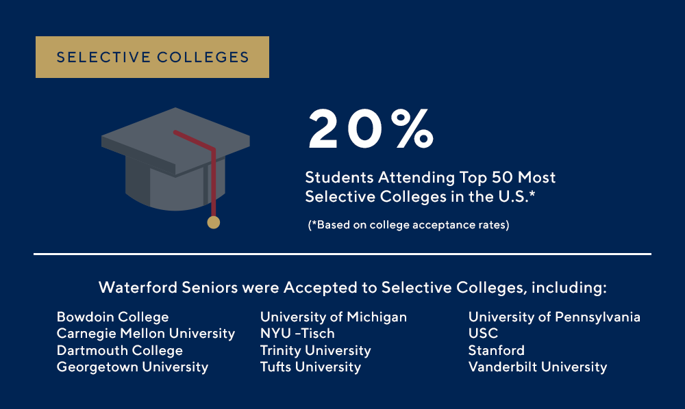 Selective Colleges